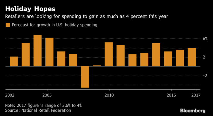 Holiday-Sales-Trending-2017