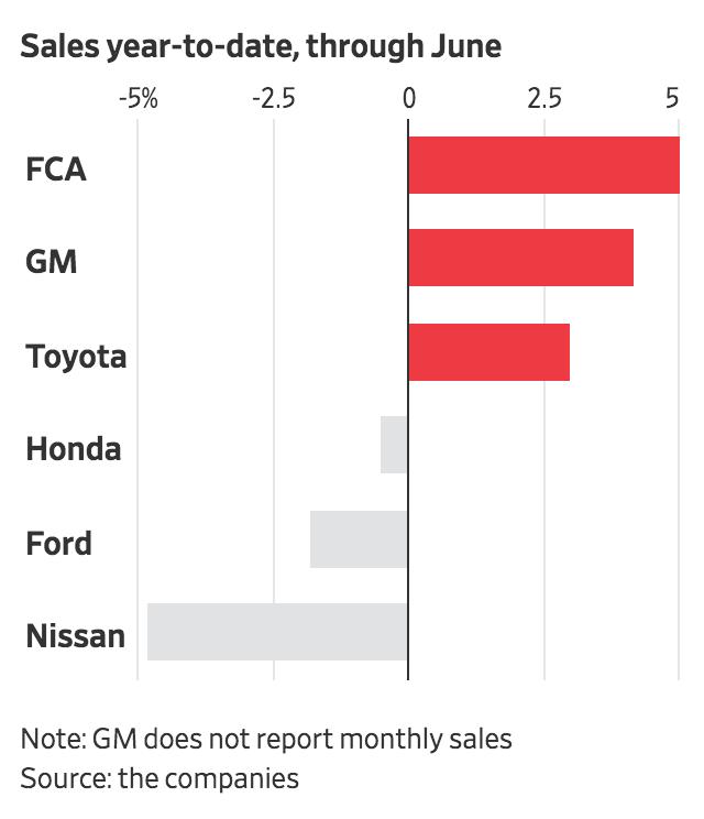 auto-market-Q2-2018