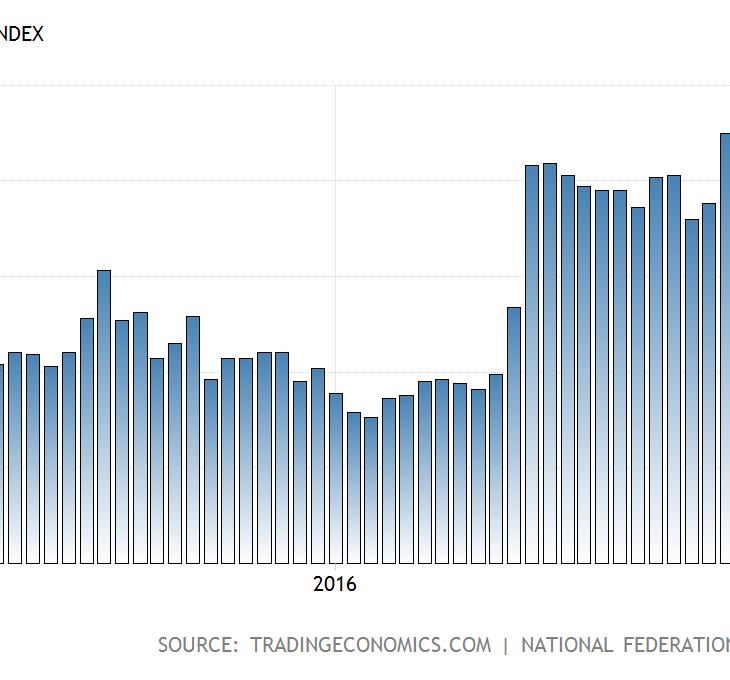 united-states-nfib-business-optimism-index@2x